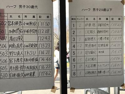 第30回小田原尊徳マラソンの結果