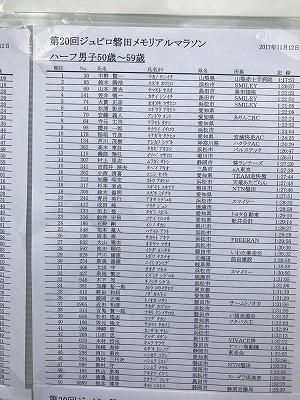 ジュビロ磐田メモリアルマラソン速報