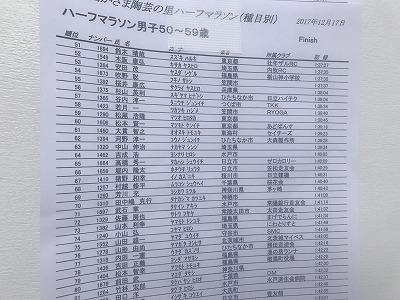 第12回かさま陶芸の里ハーフマラソン大会速報版